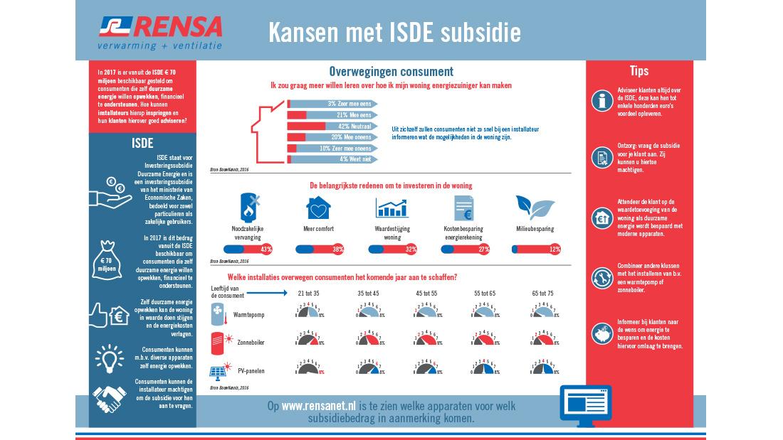 rondom-rensa-infographic-kansen-met-isde-subsidie