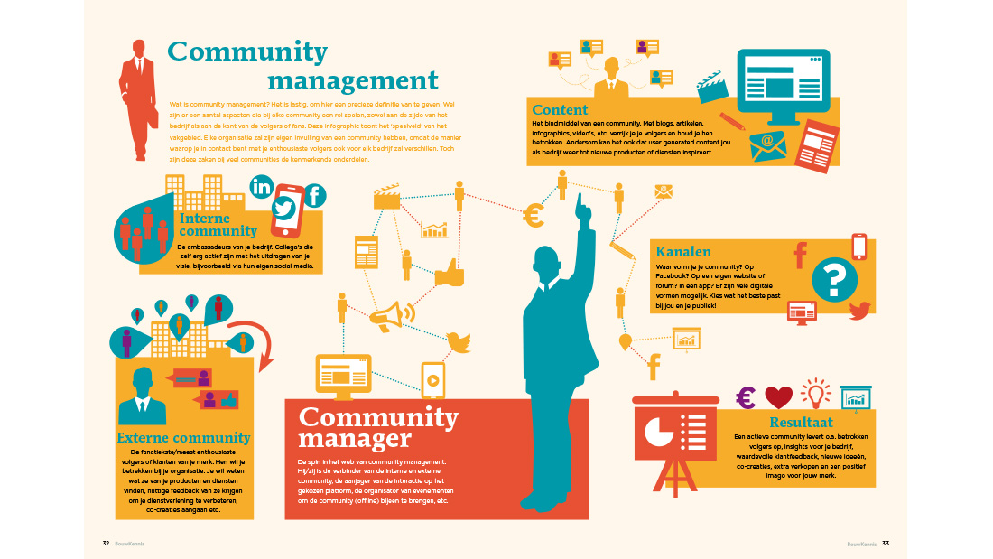 infographic-bouwkennis-community-management