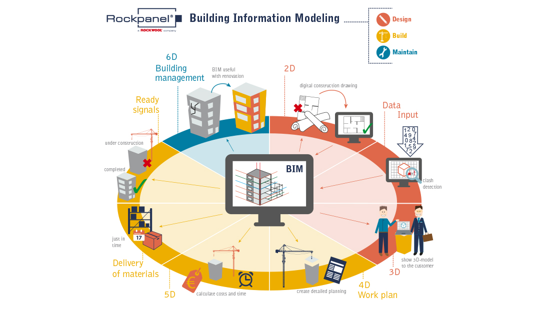 Rockpanel-infographic-bim