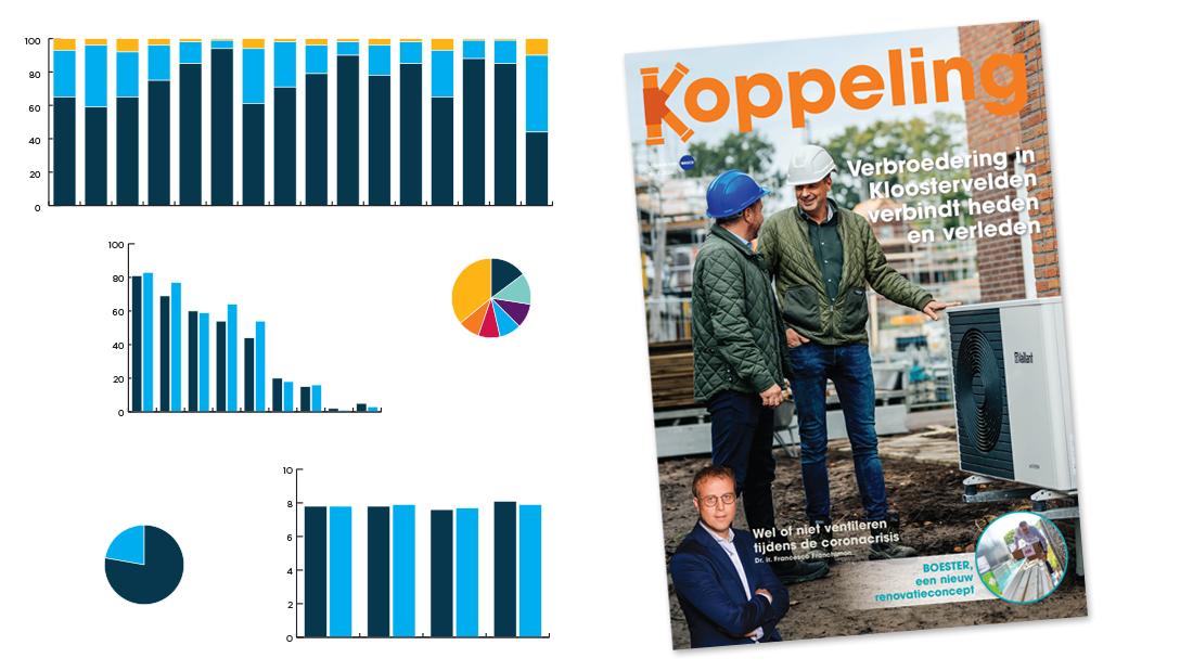 Lezersonderzoek magazine Koppeling